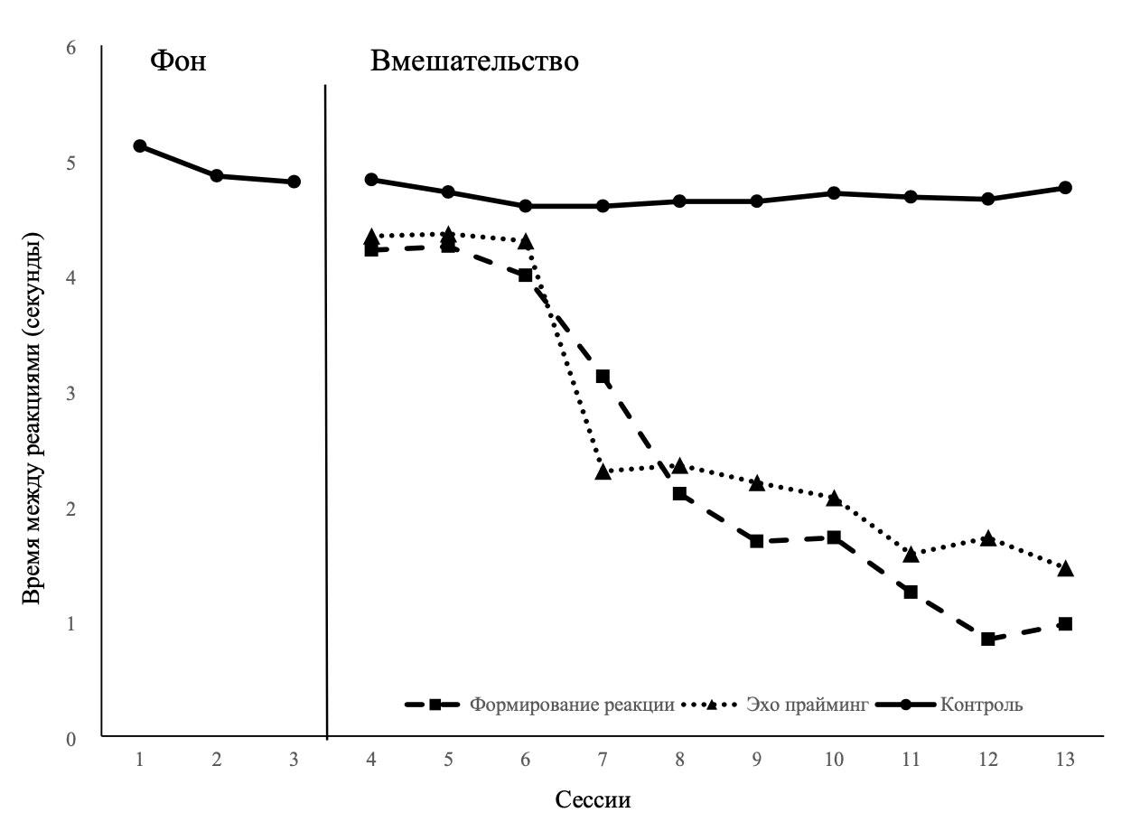 Сокращение времени между реакциями при обучении чтению открытых слогов у ребенка с РАС (сравнение методов формирования реакции и эхо-прайминга)